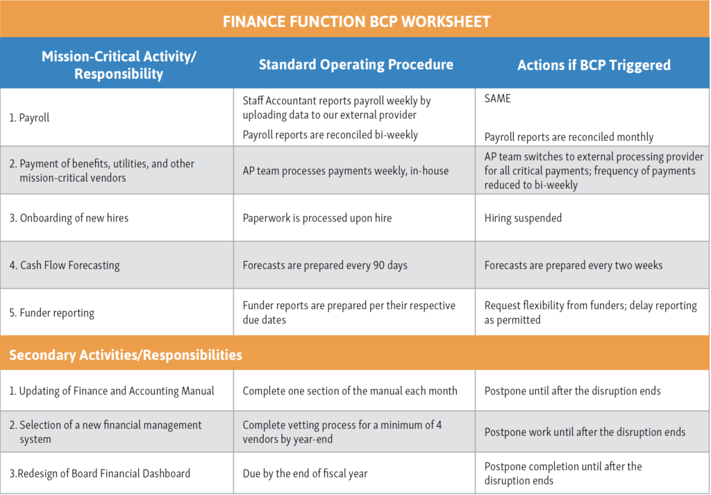a table describing financial functions of the organization, the SOPs for those procedures, and what actions should be implemented during a disruption