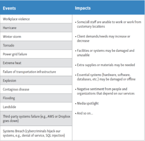 A table listing potential impacts of disruptive events