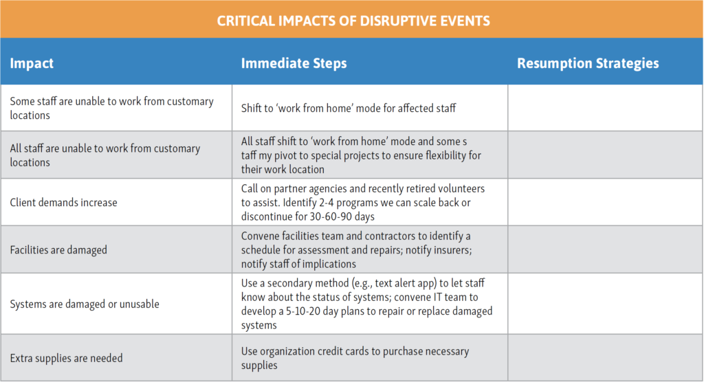 A table showing the impact of disruptive events and immediate actions to mitigate them