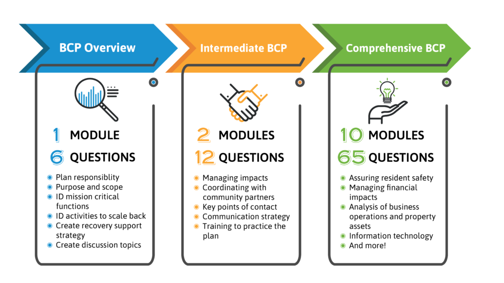 Image describing 3 pathways for My Business Continuity Plan: Overview, Intermediate, Comprehensive